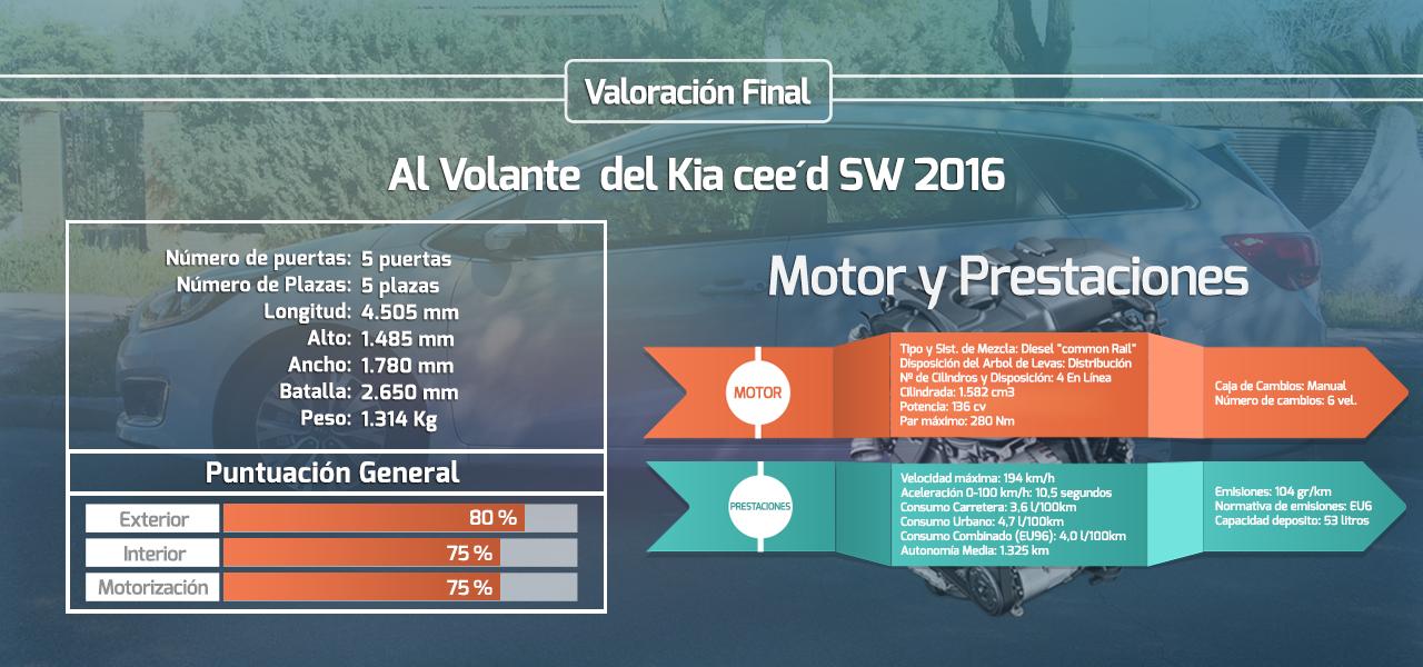 Valoración final del Kia cee'd SW 1.6 CRDi VGT Tech 2016
