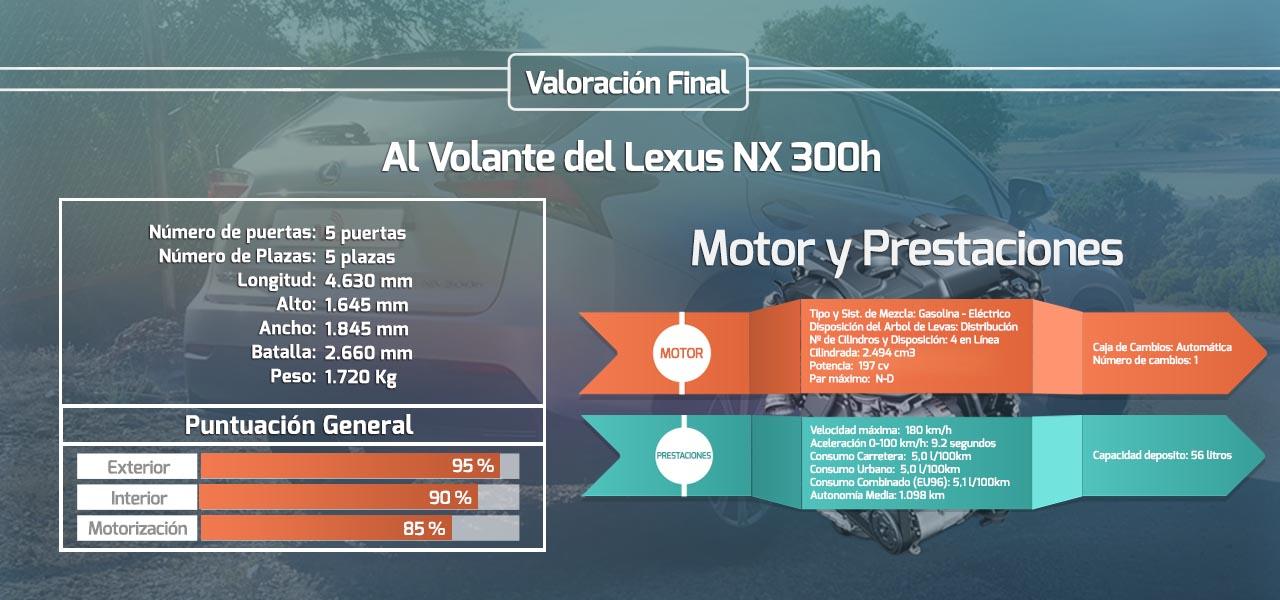 Al volante del Lexus NX 300h